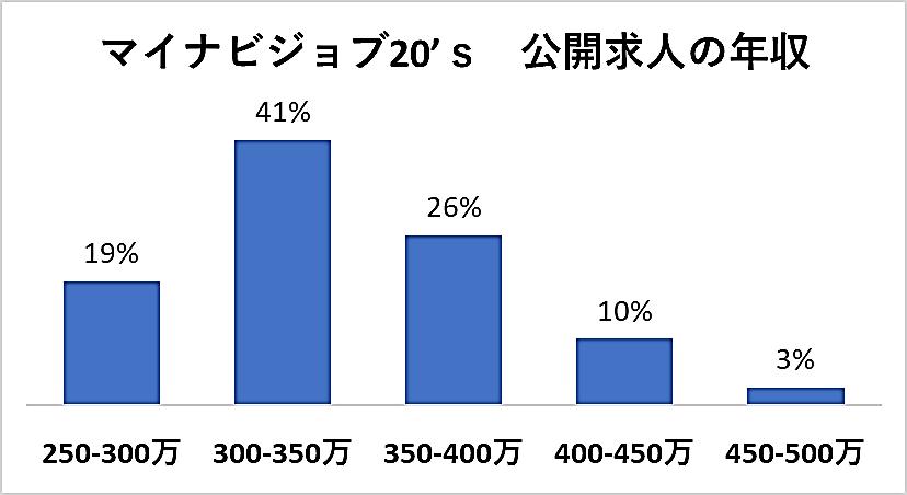 マイナビジョブ20'sの公開求人の年収
