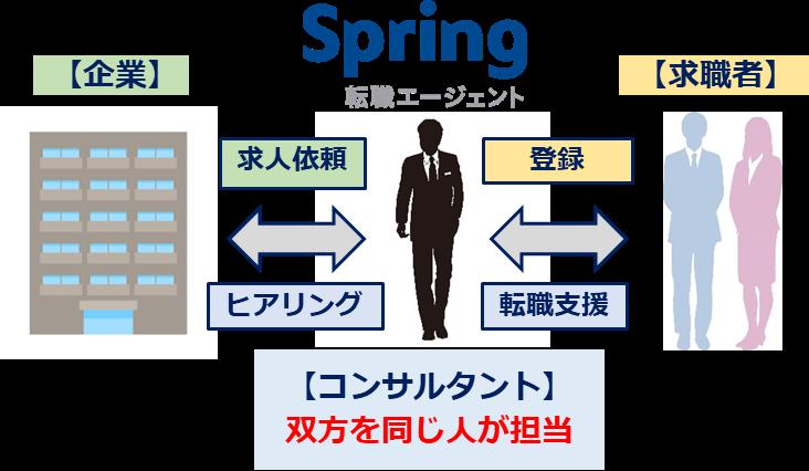 Spring転職エージェントの一気通貫型