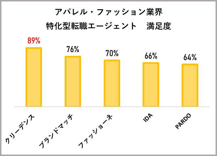 アパレル・ファッション業界特化型エージェントの満足度比較