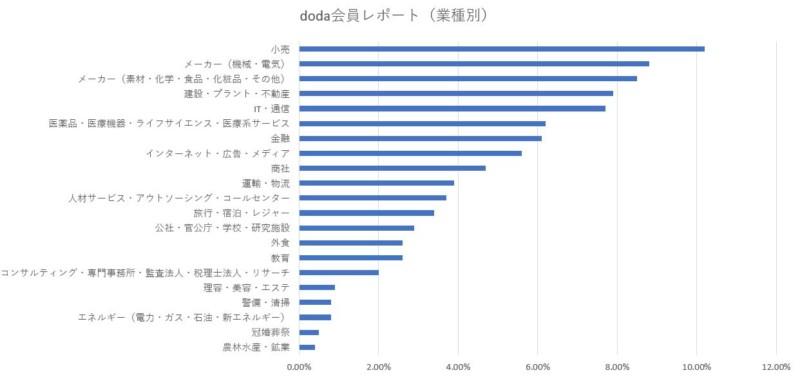 doda会員数業種別