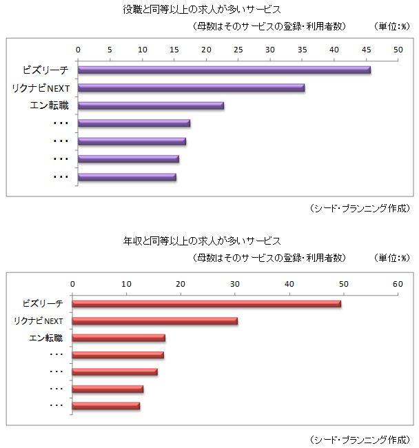 ビズリーチ 年収600万円以上に支持される転職サービスNo.1