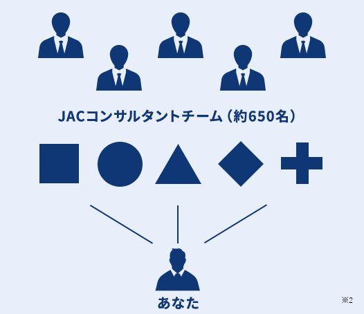 JACリクルートメントの担当は求人ごとに異なる