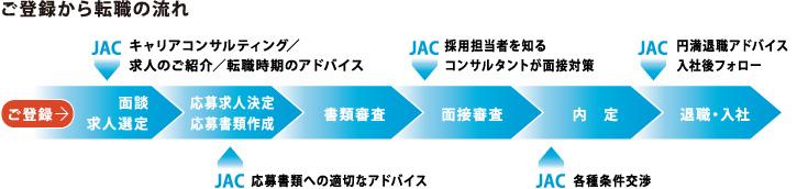 JACリクルートメントの登録から内定までのフロー