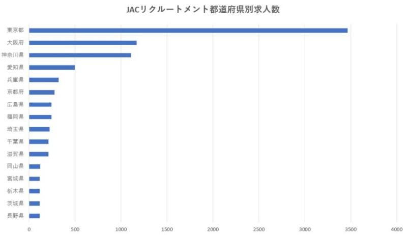 JACリクルートメント都道府県別求人数