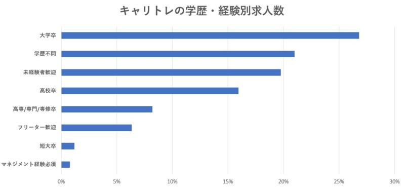 キャリトレ学歴・経験別求人数