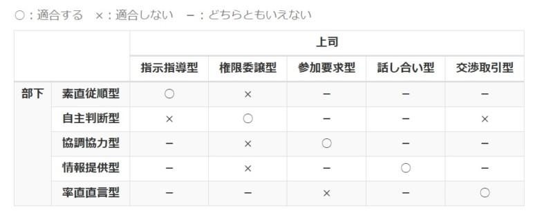コンピテンシー診断結果(上司・部下適応マトリクス表)