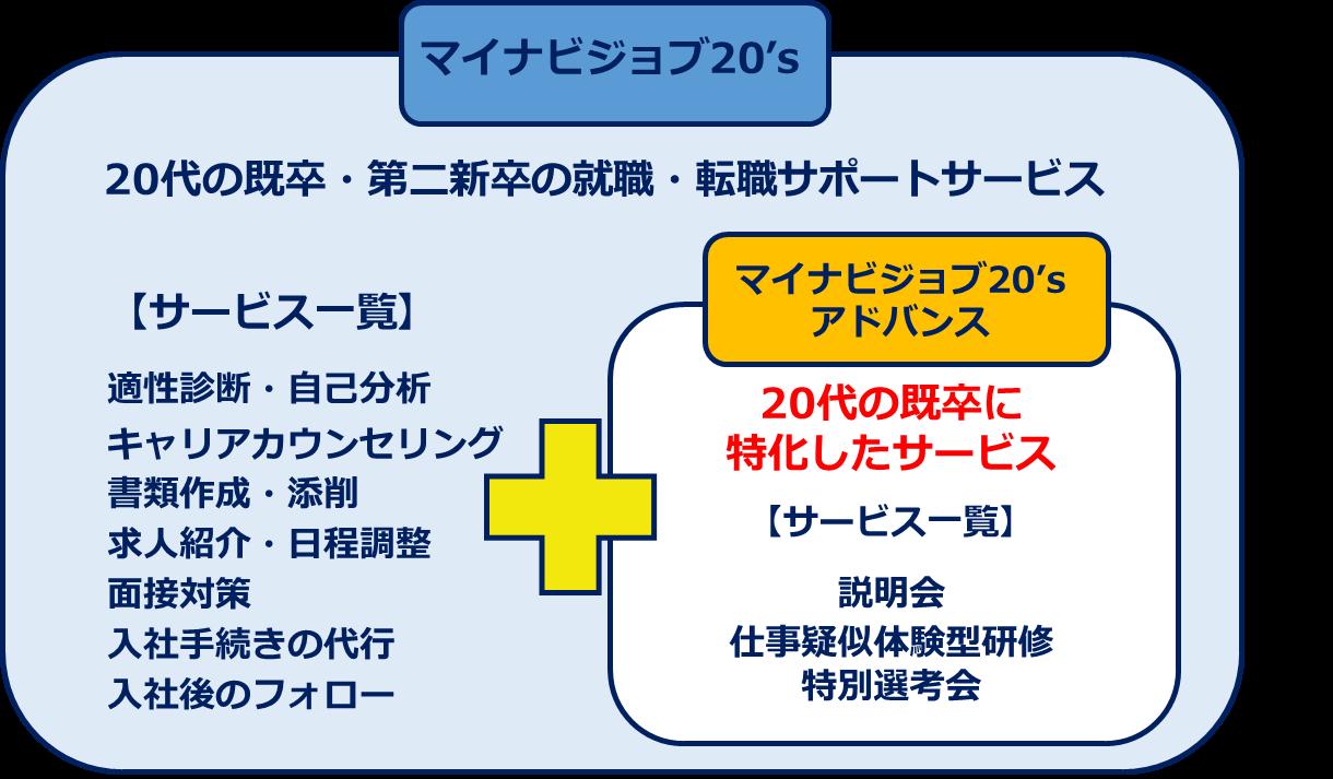 マイナビジョブ20'sアドバンスのサービス内容