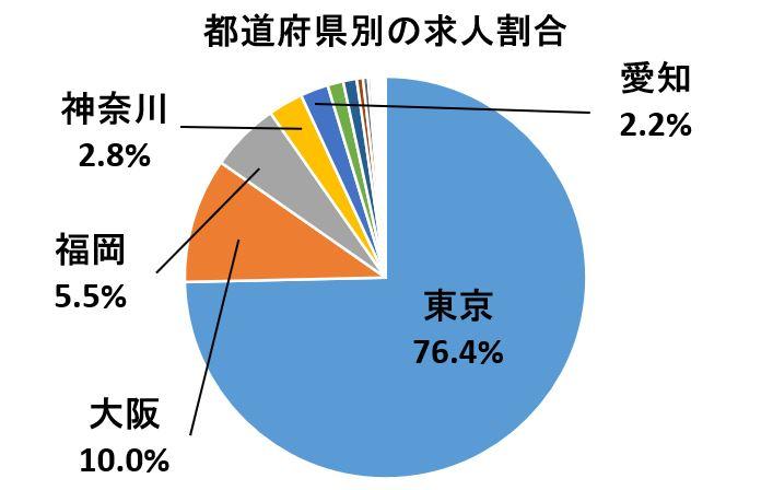 レバテックキャリアにおける都道府県別の求人分布