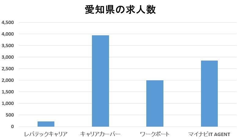 レバテックキャリアと他社の愛知県求人数比較
