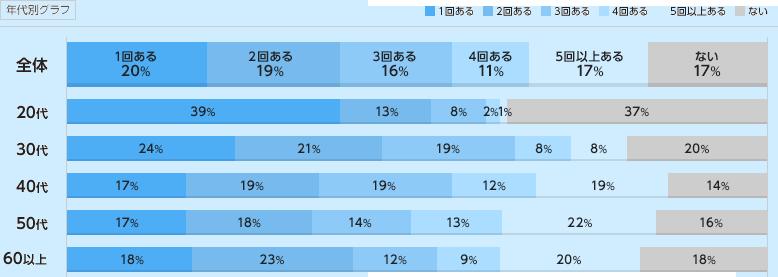 年代別の転職回数