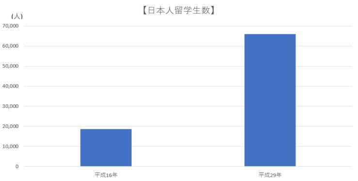 日本人留学生数の変動