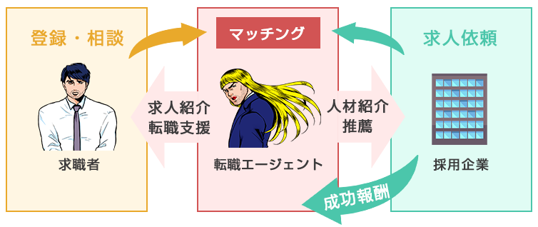 tensyoku-agent-system
