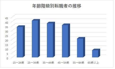 平成30年 年代別:女性転職者