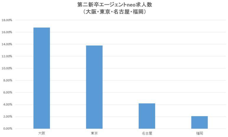 第二新卒エージェント大阪・東京・名古屋・福岡求人割合