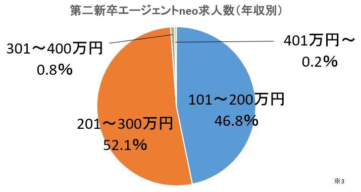 第二新卒エージェントneoの求人割合(年収別)