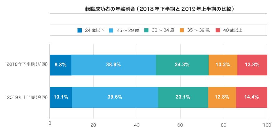転職成功者の年齢割合