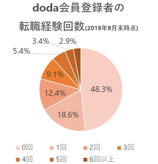 doda会員登録者の転職経験回数