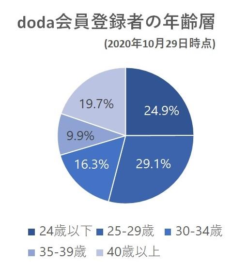 doda会員登録者の年齢層