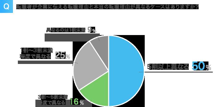 建前の対象理由を伝える人の割合