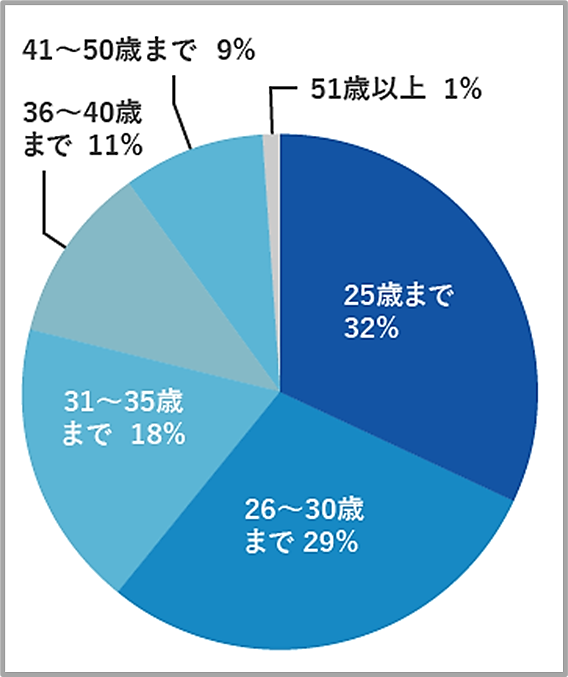 リクルートエージェントの第二新卒の登録者の割合