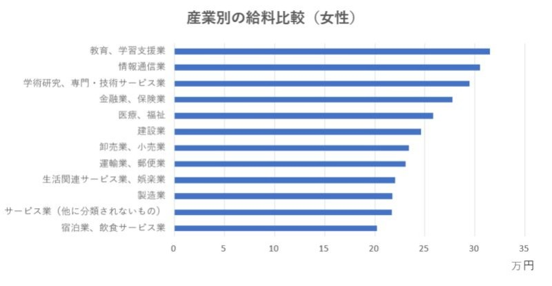 産業別の給料比較(女性)