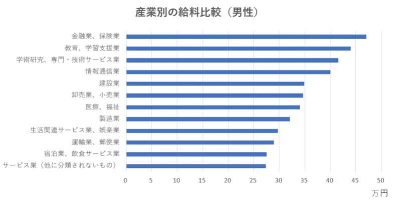 産業別の給料比較(男性)
