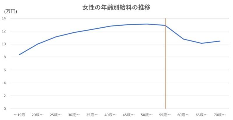 女性の年齢別給料の推移
