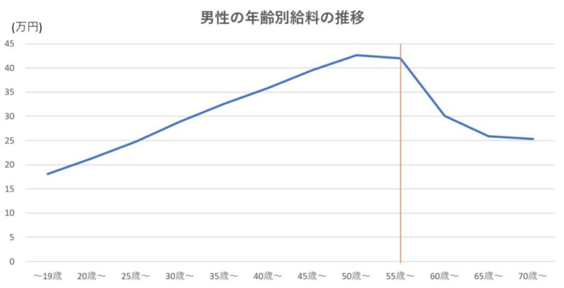 男性の年齢別給料の推移