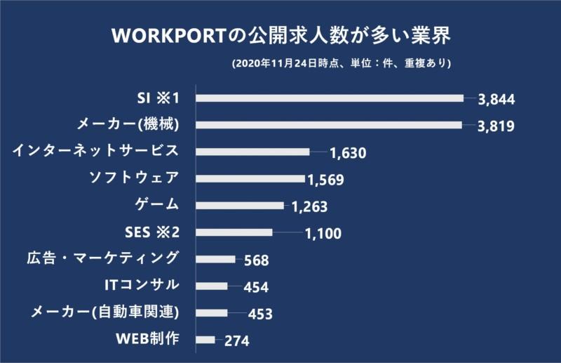 WORKPORTの公開求人数が多い業界