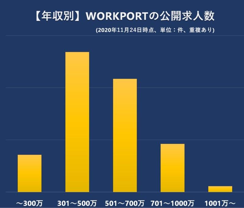 【年収別】WORKPORTの公開求人数