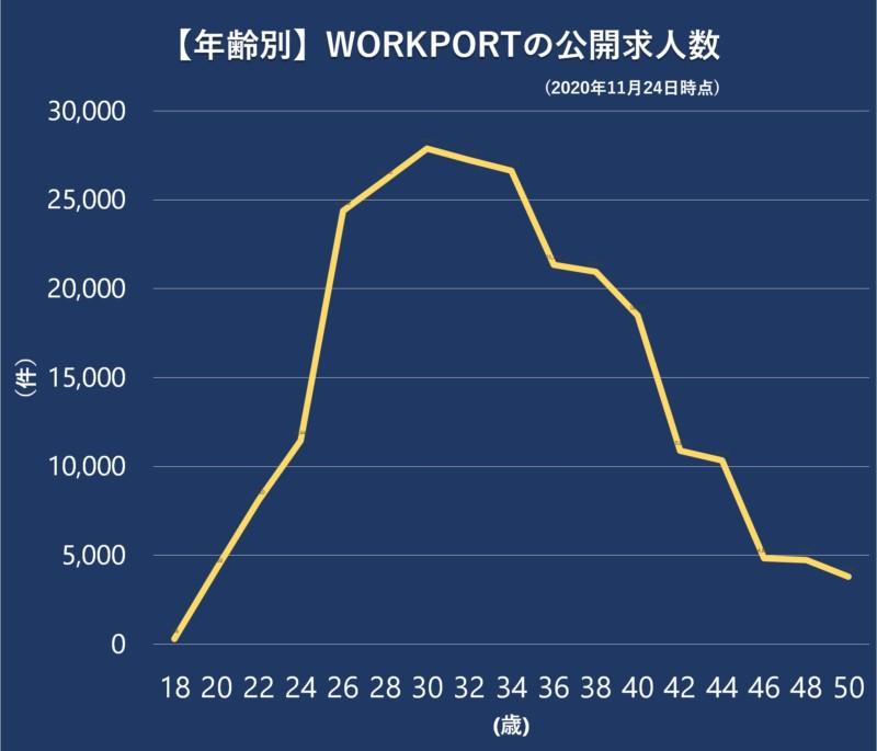 【年齢別】WORKPORTの公開求人数 (2020年1月時点)