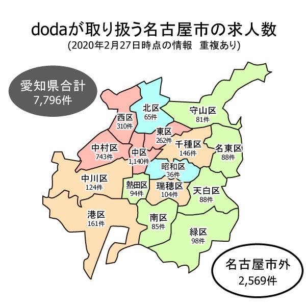 dodaが取り扱う名古屋市の求人数