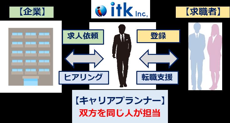 itkの一気通貫型のイメージ図