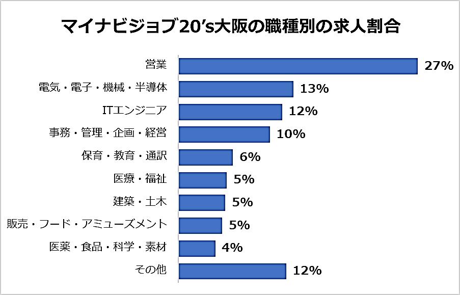 マイナビジョブ20'sの大阪の職種別の求人割合