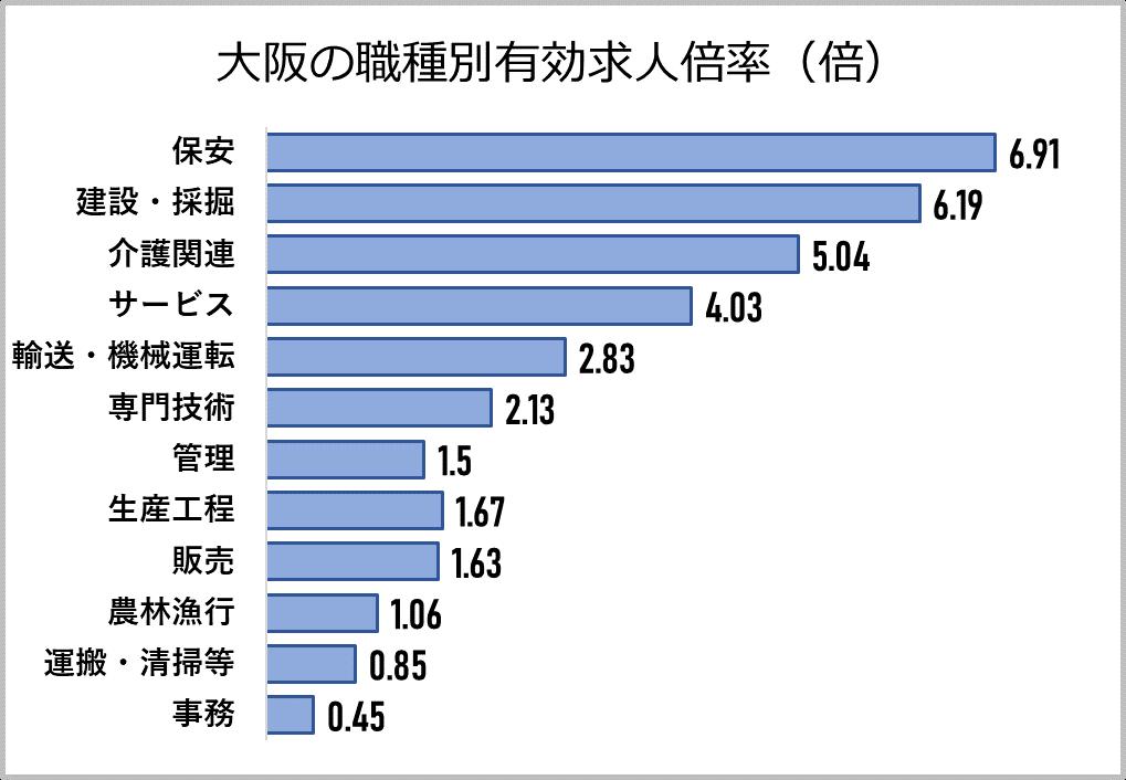 大阪の職種別有効求人倍率2020年4月時点
