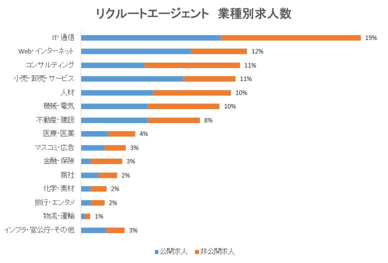 【リクルートエージェント】検索-求人-グラフ1