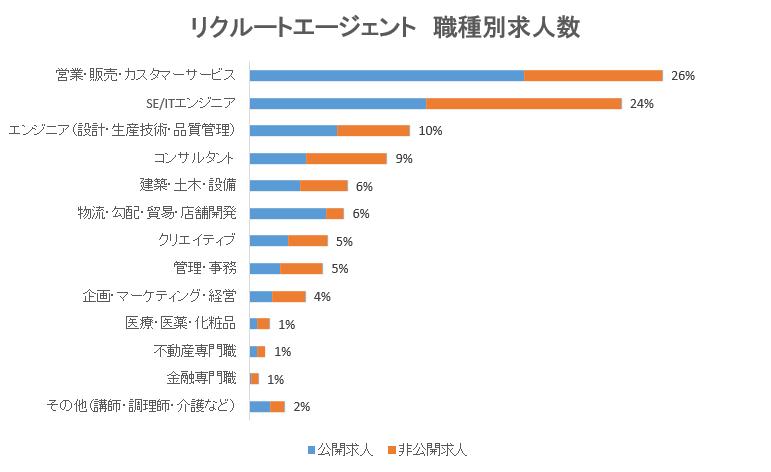 【リクルートエージェント】検索-求人-グラフ2