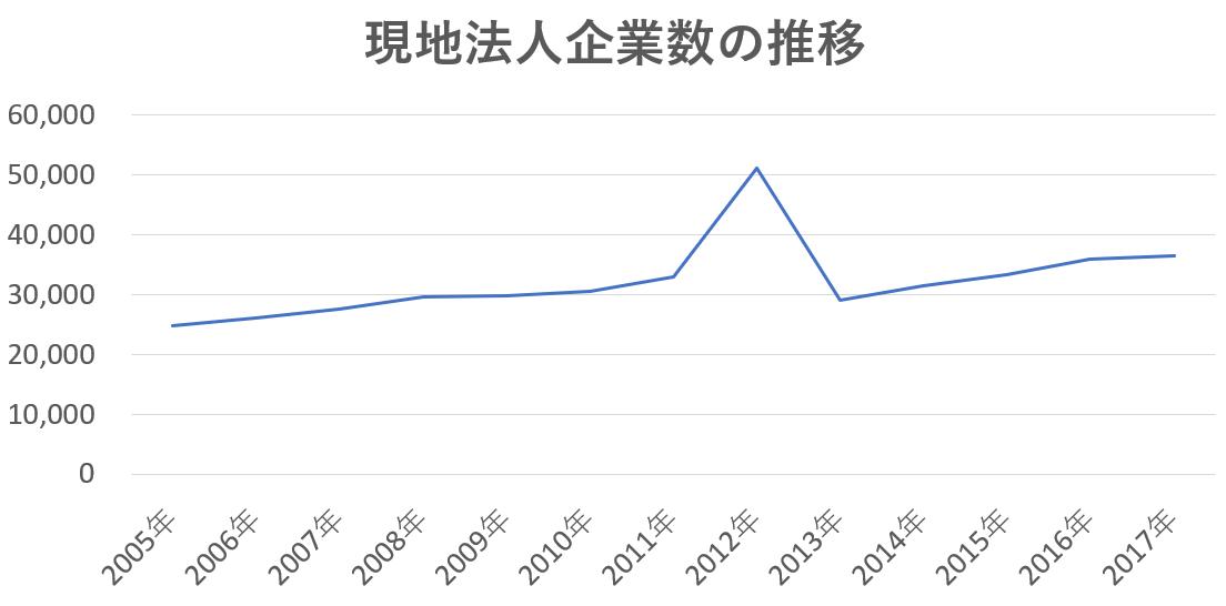 海外進出する日系企業数の推移
