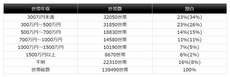 渋谷の平均所得内訳