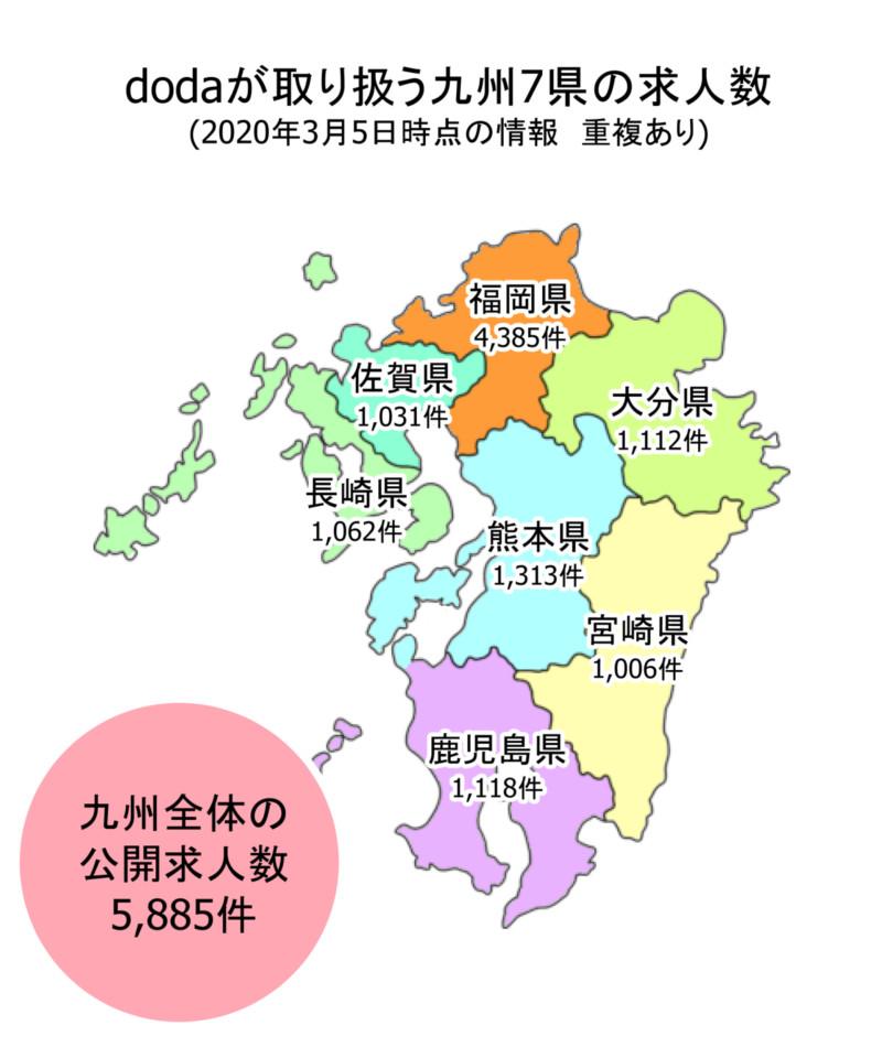 dodaが取り扱う九州の求人数