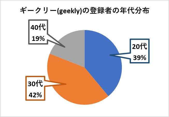 ギークリーの登録者の年代分布