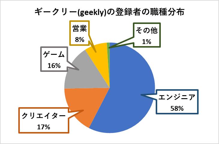 ギークリーの登録者の職種分布