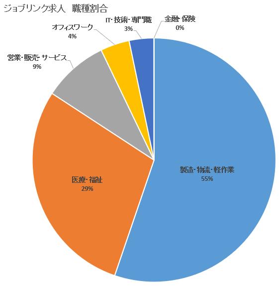 【ジョブリンク】職種-求人割合