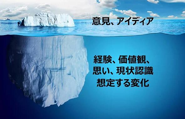 合意形成の氷山モデル