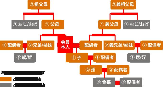 工場求人ナビのベネフィットステーション制度の利用範囲