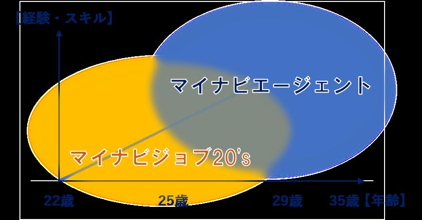 マイナビジョブ20'sとマイナビエージェントの対応可能範囲の分布