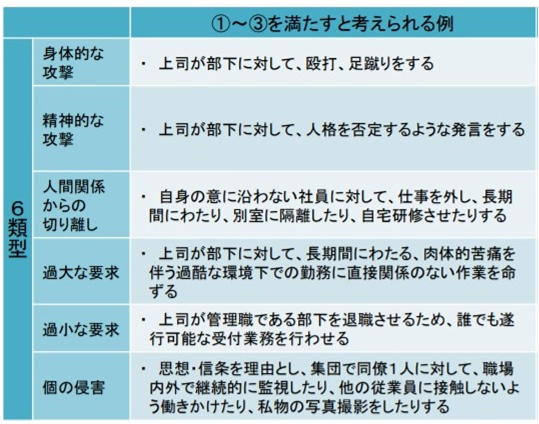 パワーハラスメントに当たりうる6類型との関係性1