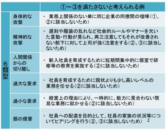 パワーハラスメントに当たりうる6類型との関係性2