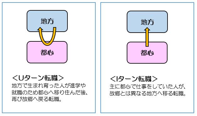 【ランスタッド】U・Iターン