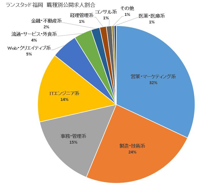 【ランスタッド】福岡-公開求人割合